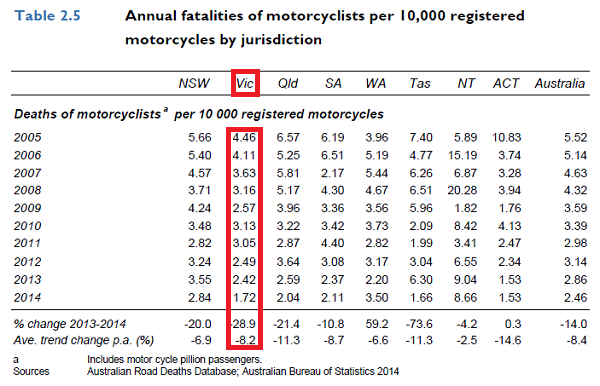 BITRE – Road trauma Australia 2014 statistical summary https://bitre.gov.au/publications/ongoing/files/Road_trauma_Australia_2014_statistical_summary_N_ISSN.pdf