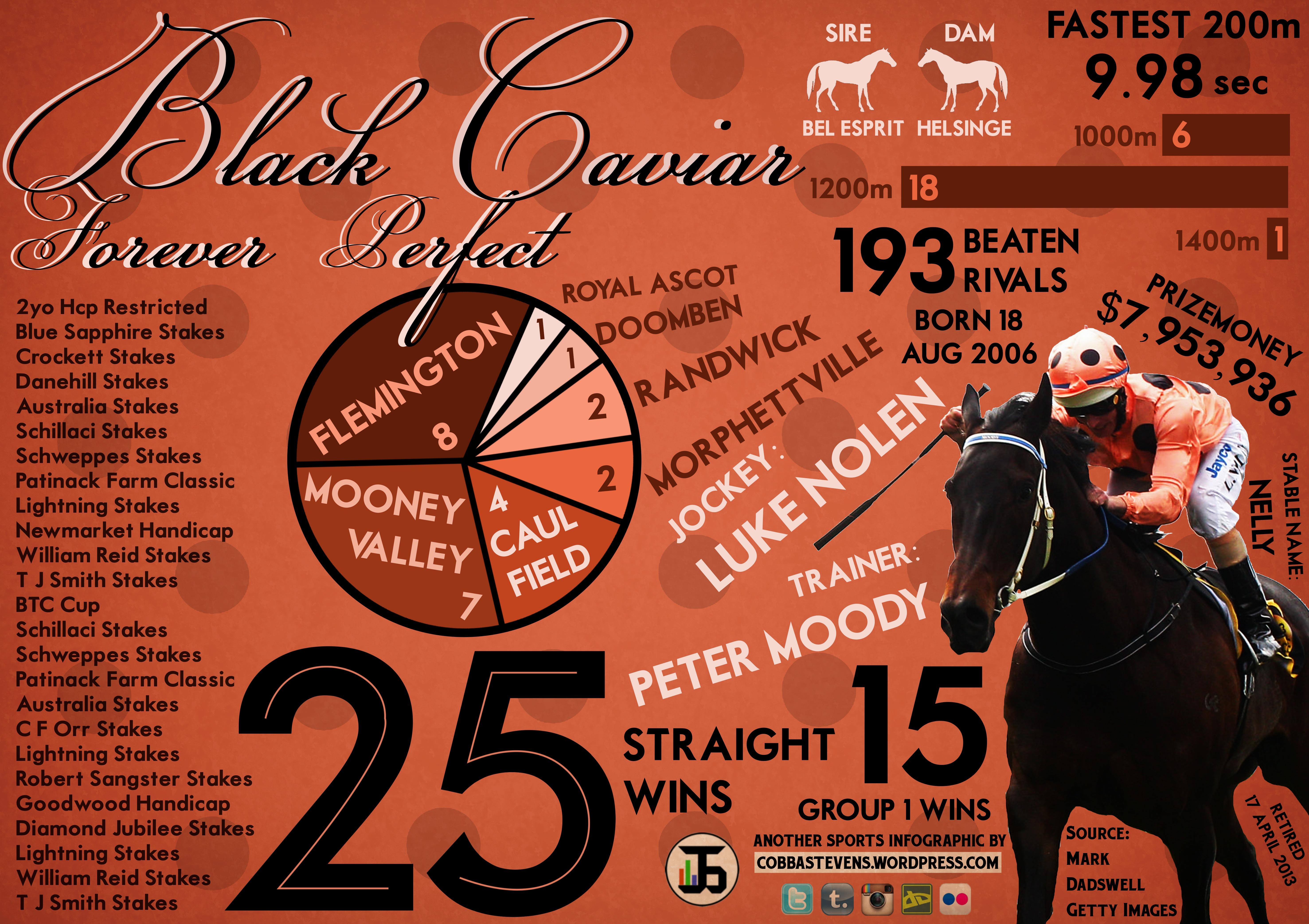 Black Caviar (2)