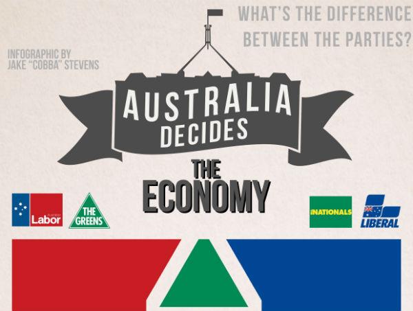 Australia Decides: The Economy