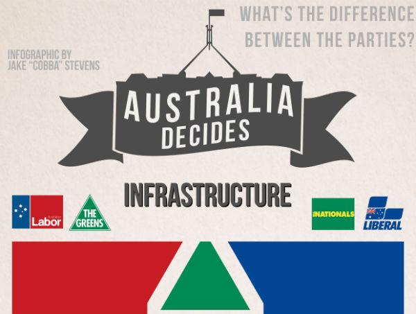 Australia Decides: Infrastructure