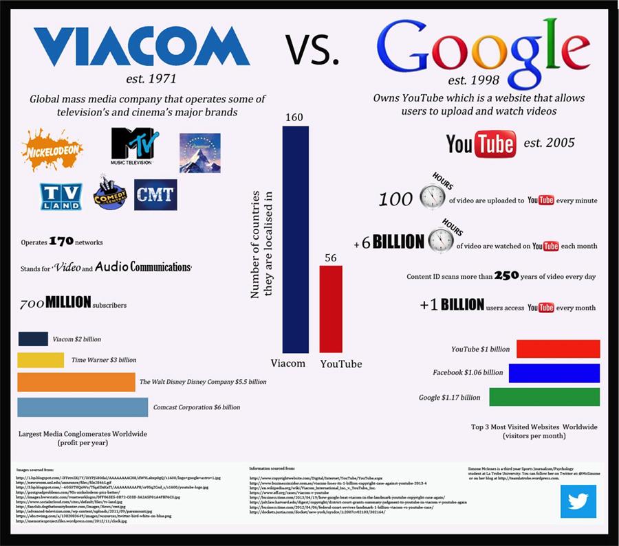 Google_Viacom_infographic_SimoneMcInnes
