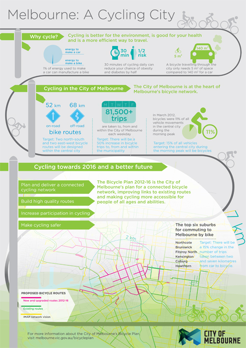 Melbourne: a cycling city infographic