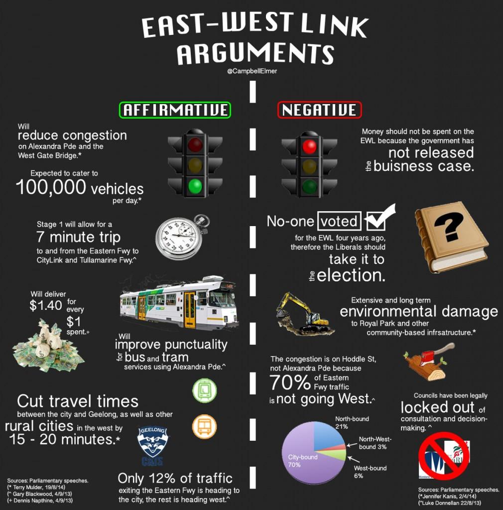 east west link arguments