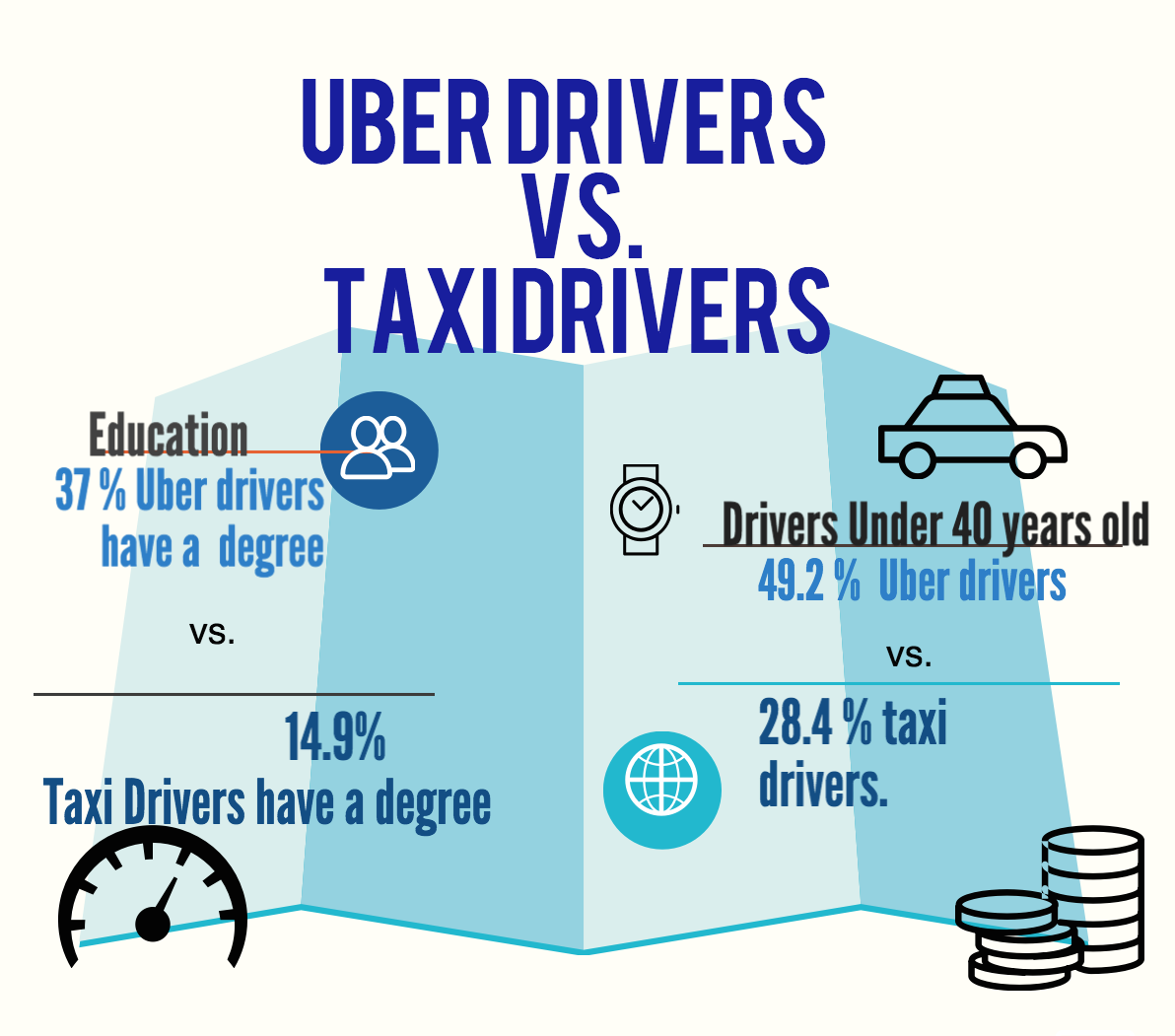 Uber Drivers vs Taxi Drivers copy