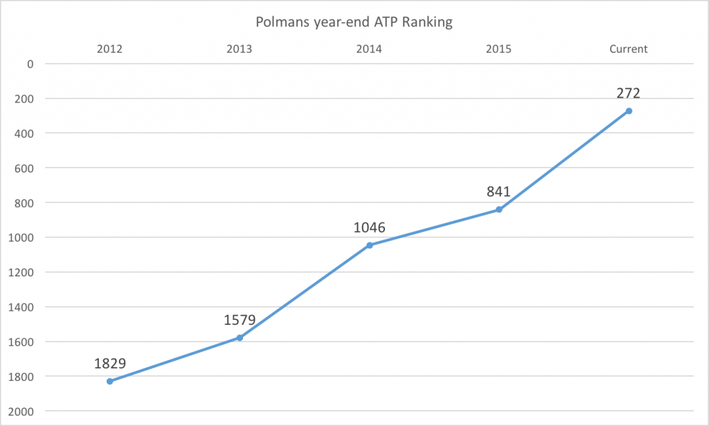 polmans-rankings