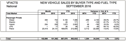 Source: Federal Chamber of Automotive Industries