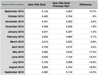 volkswagen-sales-figures